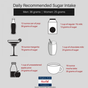 Daily Recommended Sugar Intake